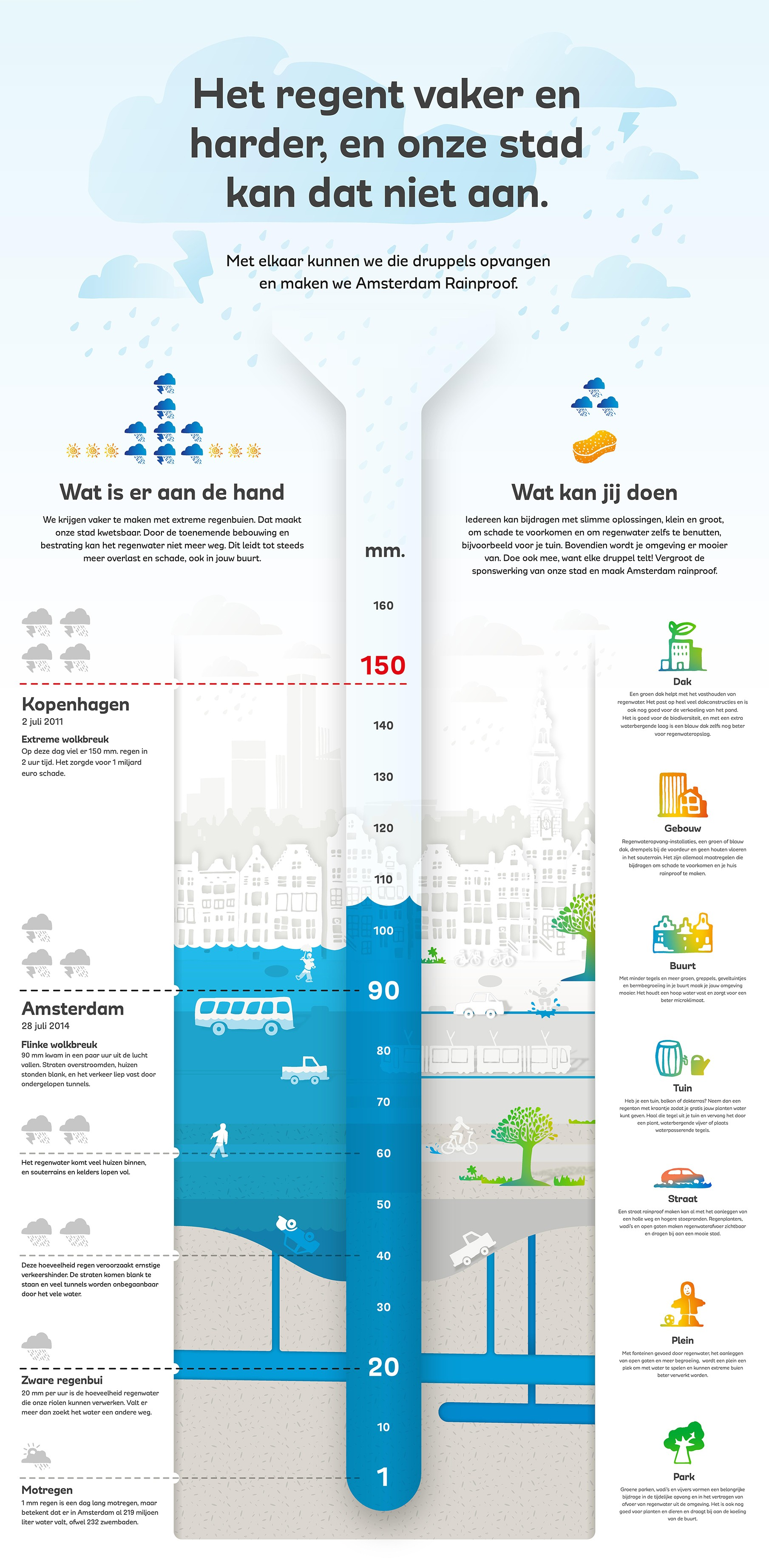Infographic Rainproof